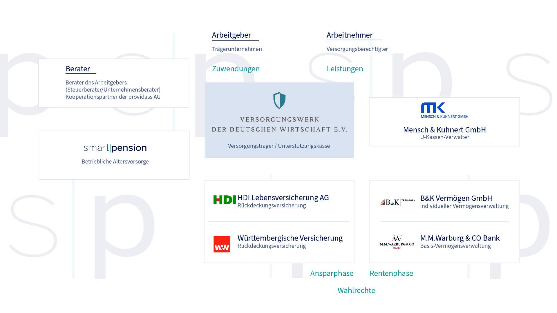 Mindmap mit den gesamten Partnern, Beteiligten und Funktionen von smart|pension